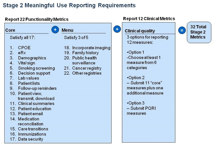 Stages of Meaningful Use - EHR Primer